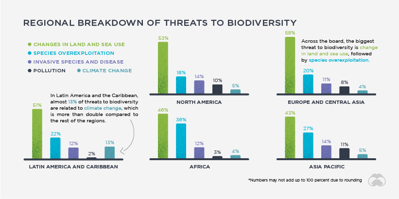 Biodiversity On the Brink Supplemental 2 01