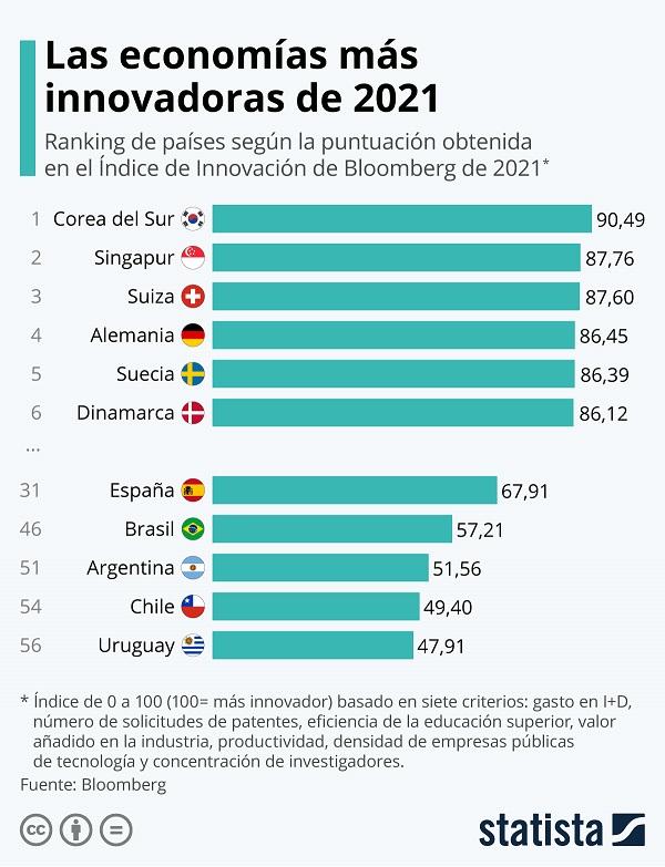 Economias innovadoras mundo